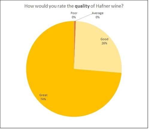 Quality of Hafner Wine