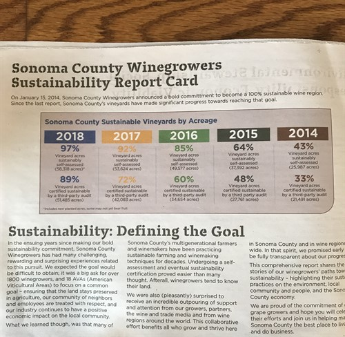Sonoma County Wine Industry Report Card